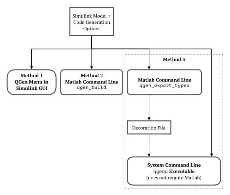 2  QGen Code Generator — QGEN 19 0w documentation